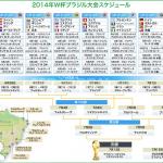 2014FIFAワールドカップをどう楽しむ?どこで観る?自宅でじっくり?パブリックビューイング?スポーツバーなど仲間で盛り上がる?売れてるガイドブックは?グループリーグCの試合日程について